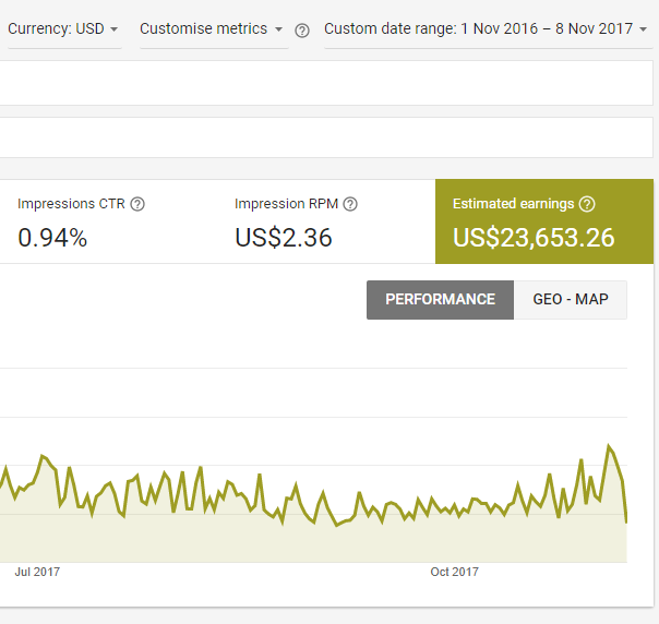 Admob income Nov 2016 - Nov 2017